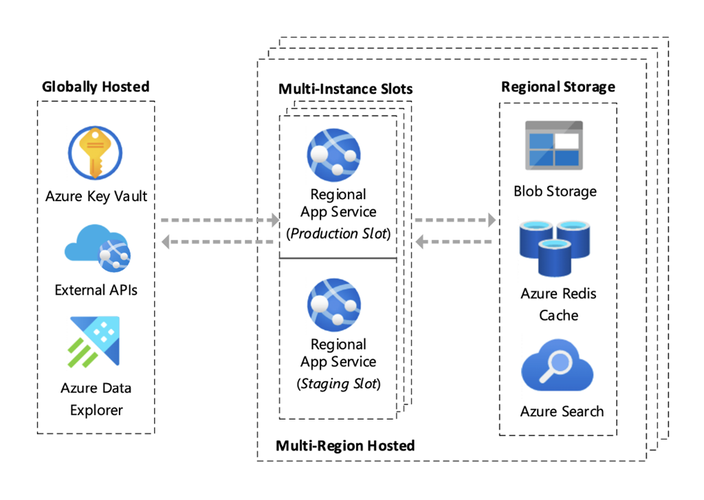 Diagram of the regional architecture hosted in App Service.