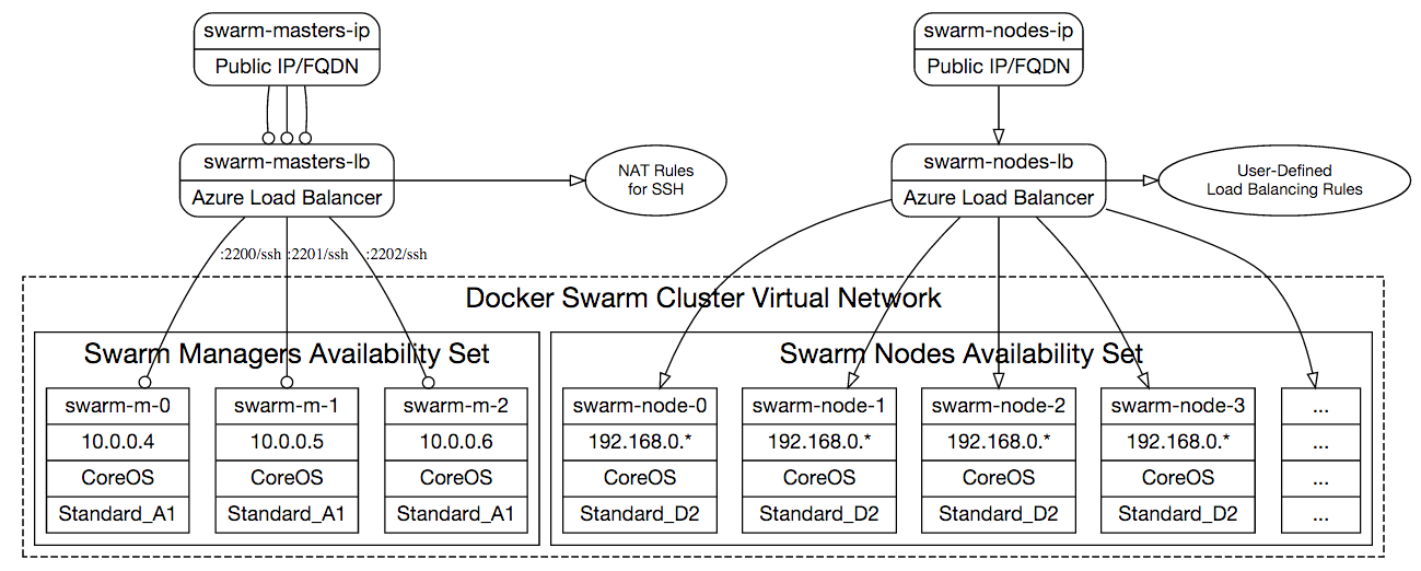 Docker Swarm Cluster on Azure Network Topology