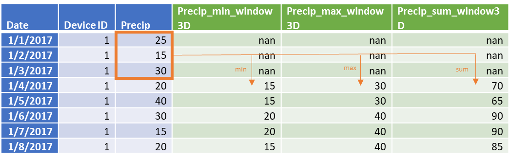 Table showing feature engineering that occurs when window aggregation is applied.