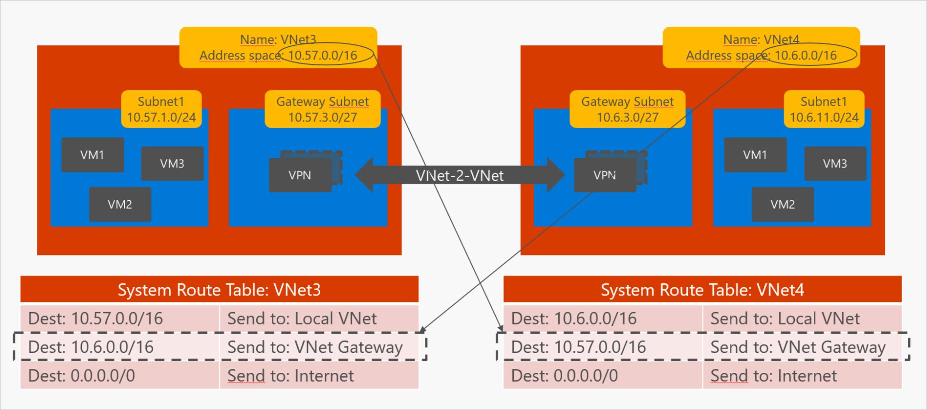 1.VNet-VNet-VPN_thumb[6]