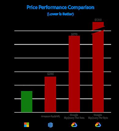 Comparativa de precios y rendimiento