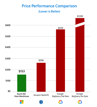 Vergleich: Preis-Leistung