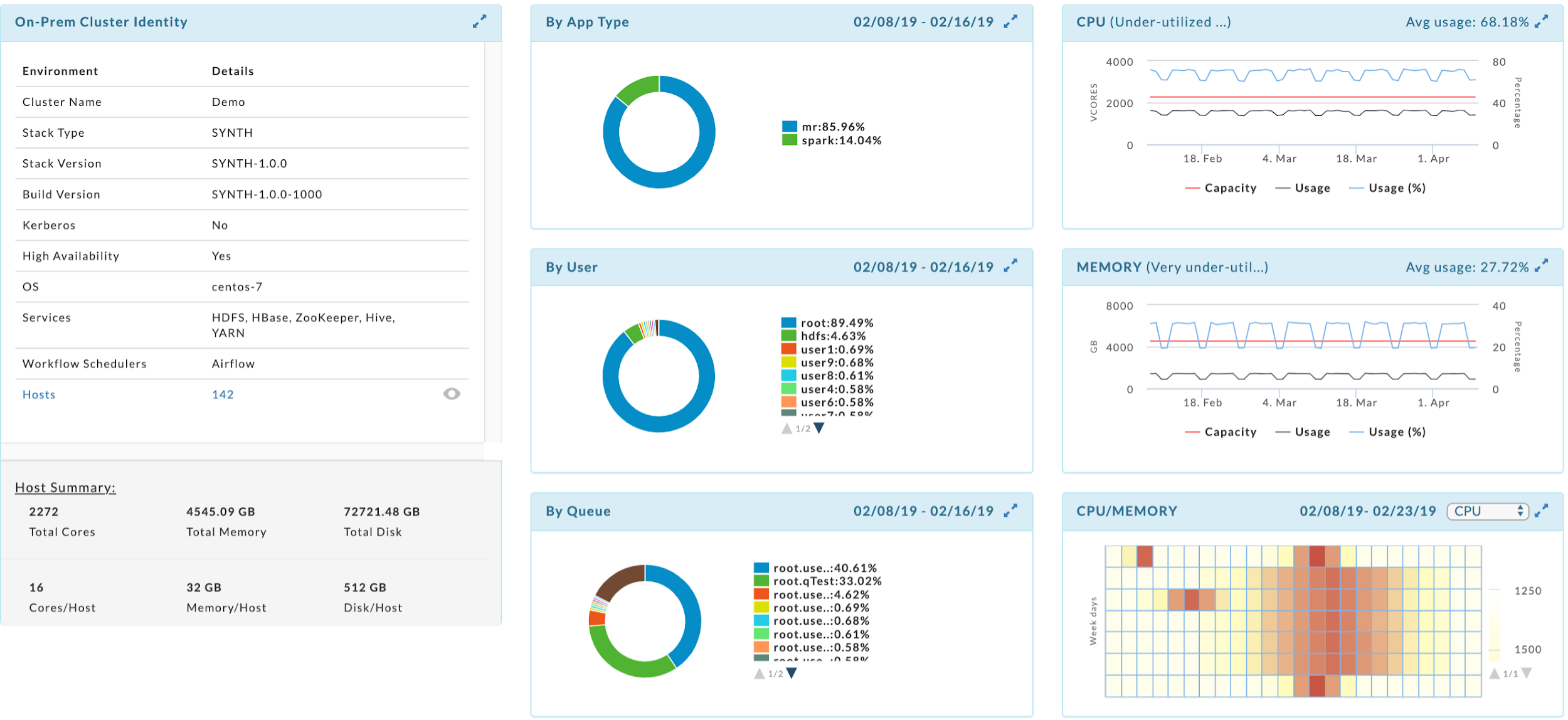 An image showing Unravel's on-premises cluster discovery reports.