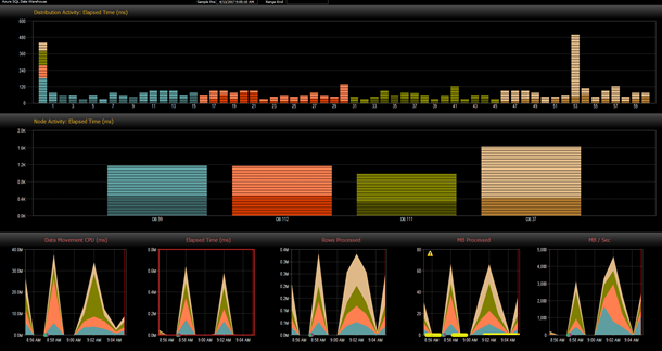 SQL DW - Data Movement Dashboard