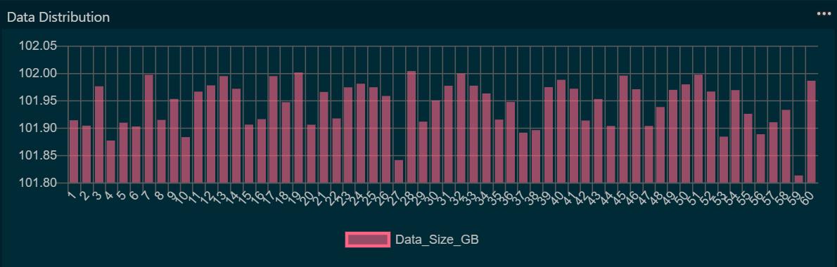Data Skew Detection