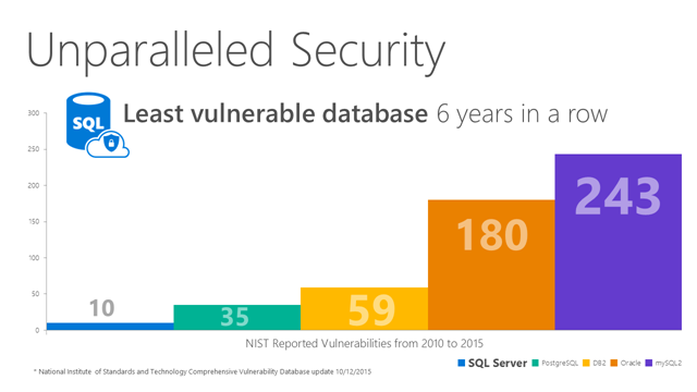 Unparalleled Security least vulnerable