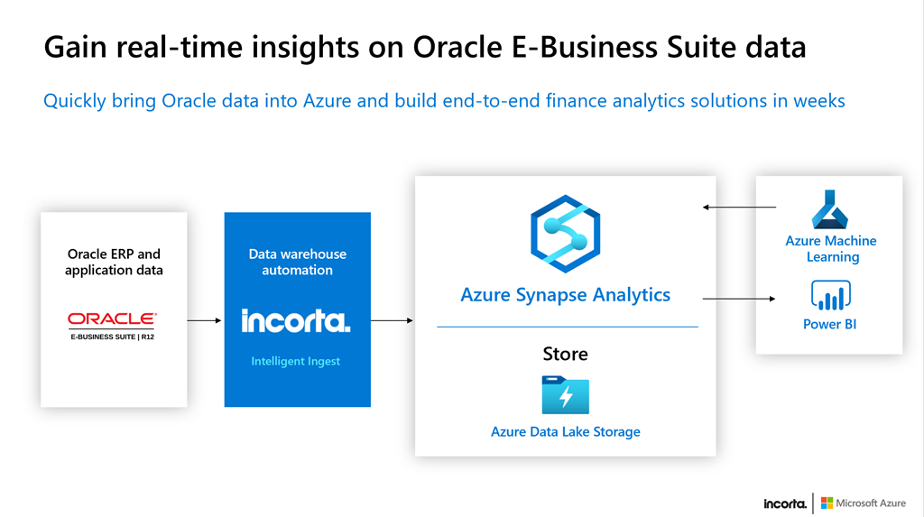 End-to-end finance solutions that use Azure Synapse and Incorta.