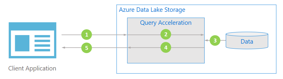 How a typical application uses Query Acceleration to process data: