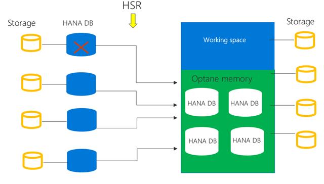 スケール アウトの展開でより高度な共有メモリ ノードを使用して HA と DR の TCO を削減