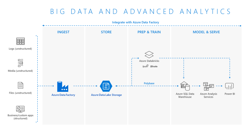 Big Data and advanced analytics