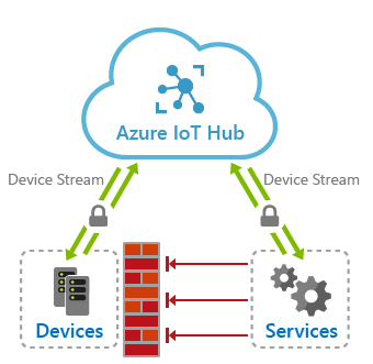 iot-hub-device-streams-overview