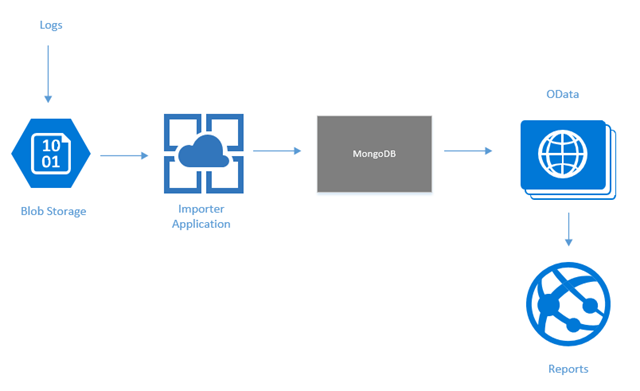 Data flow of architecture (using MongoDB as a primary data store).
