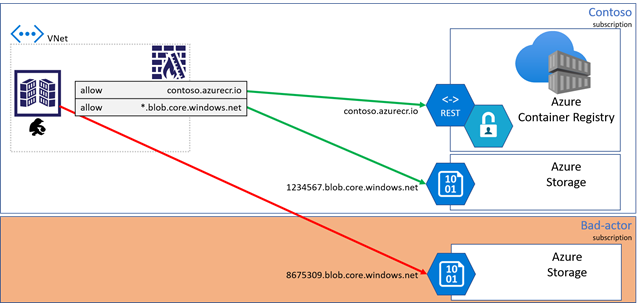 Client firewall rules, data exfiltration exploit