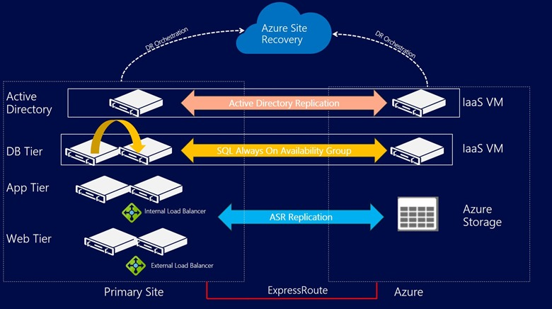 Disaster Recovery of three tier SharePoint Farm