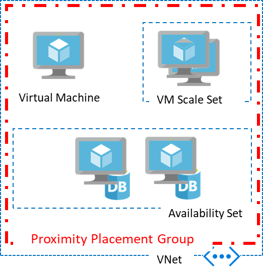 Diagram describing the relationship between VMs, VM scale sets, availability sets and proximity placement groups.