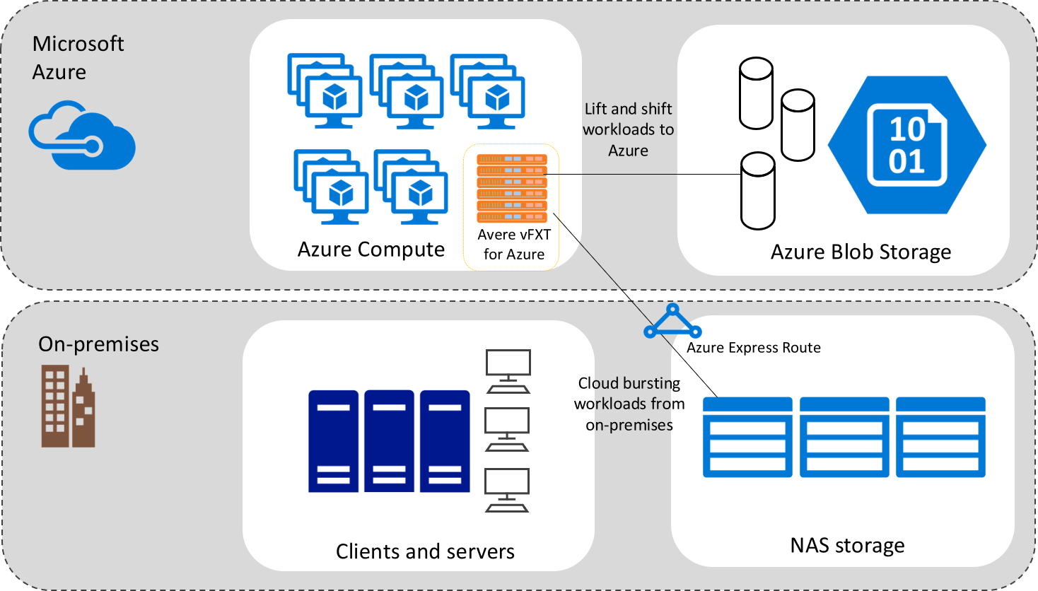 Solution diagram showing Hybrid Cloud with Avere vFXT for Azure
