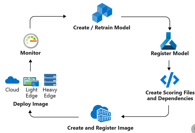CI CD workflow