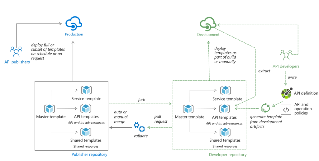 Solution architecture of CI/CD with API Management