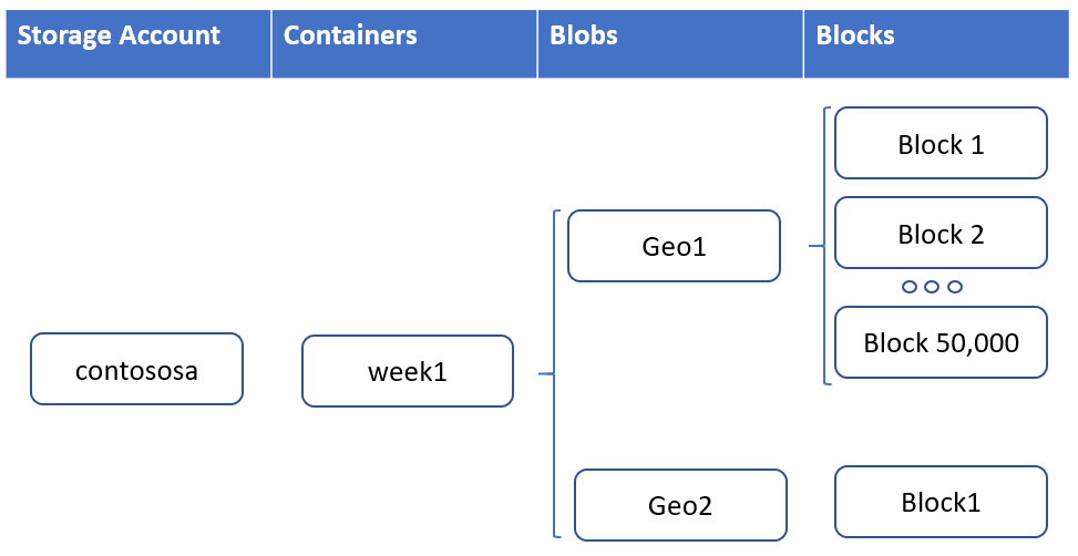 Relationship of a storage account, container, block blob, and blocks