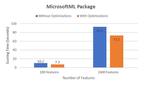 MicrosoftML results
