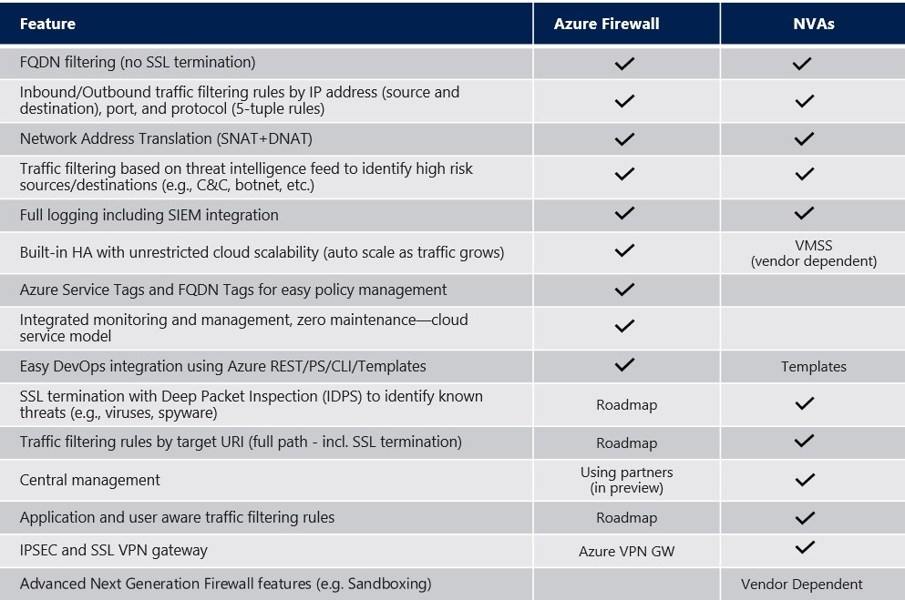 Table comparison of Azure Firwal versus NVAs