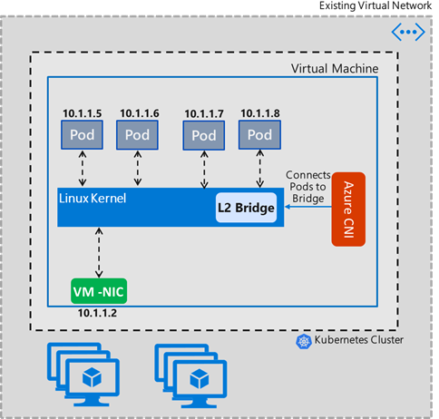 An image showing an example of Azure CNI networking.
