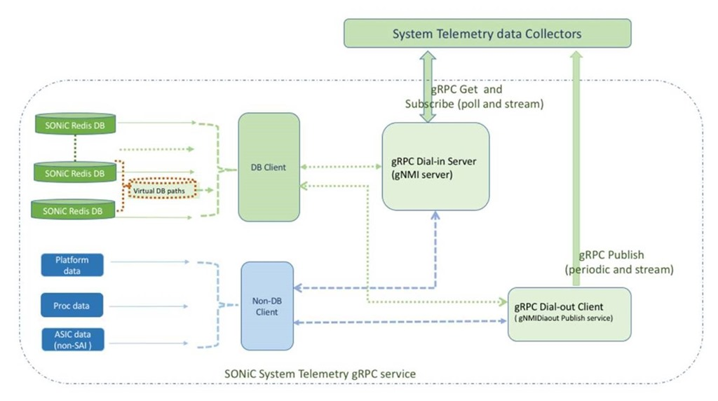 SONiC streaming telemetry through gRPC