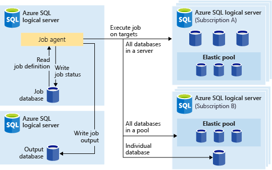 Architectural diagram illustrating an Azure Elastic Database Jobs solution