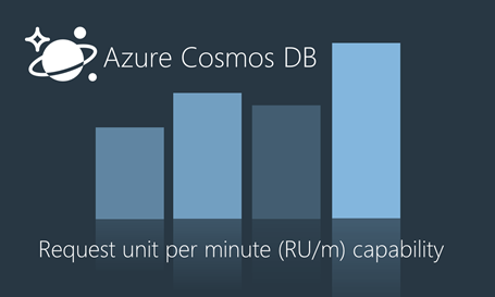 Azure Cosmos DB Request unit per minute capability