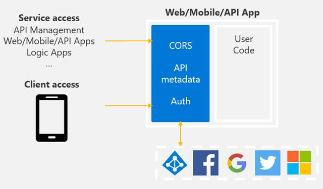 API Apps Gateway