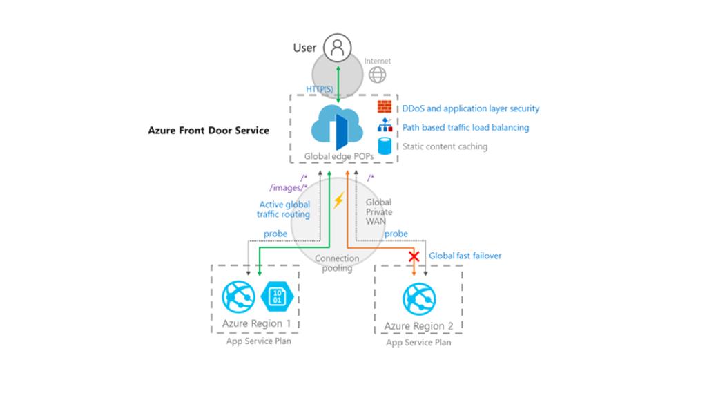 Azure Front Door Service の図