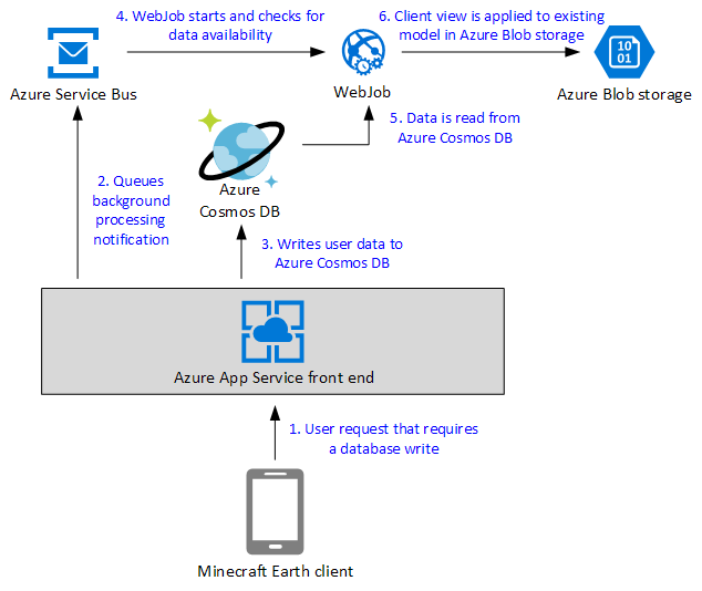 Event sourcing pattern based on Azure Cosmos DB workflow diagram.
