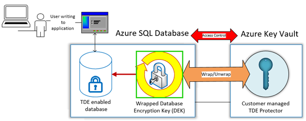 Preview sql database transparent data encryption with azure key image maxwellsz