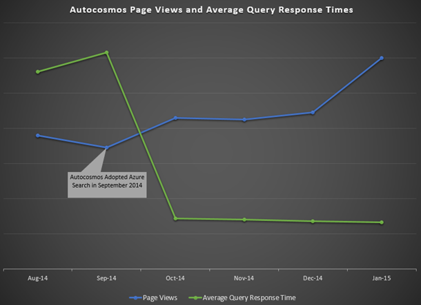 Autocosmos Page Views and Average Query Response Times