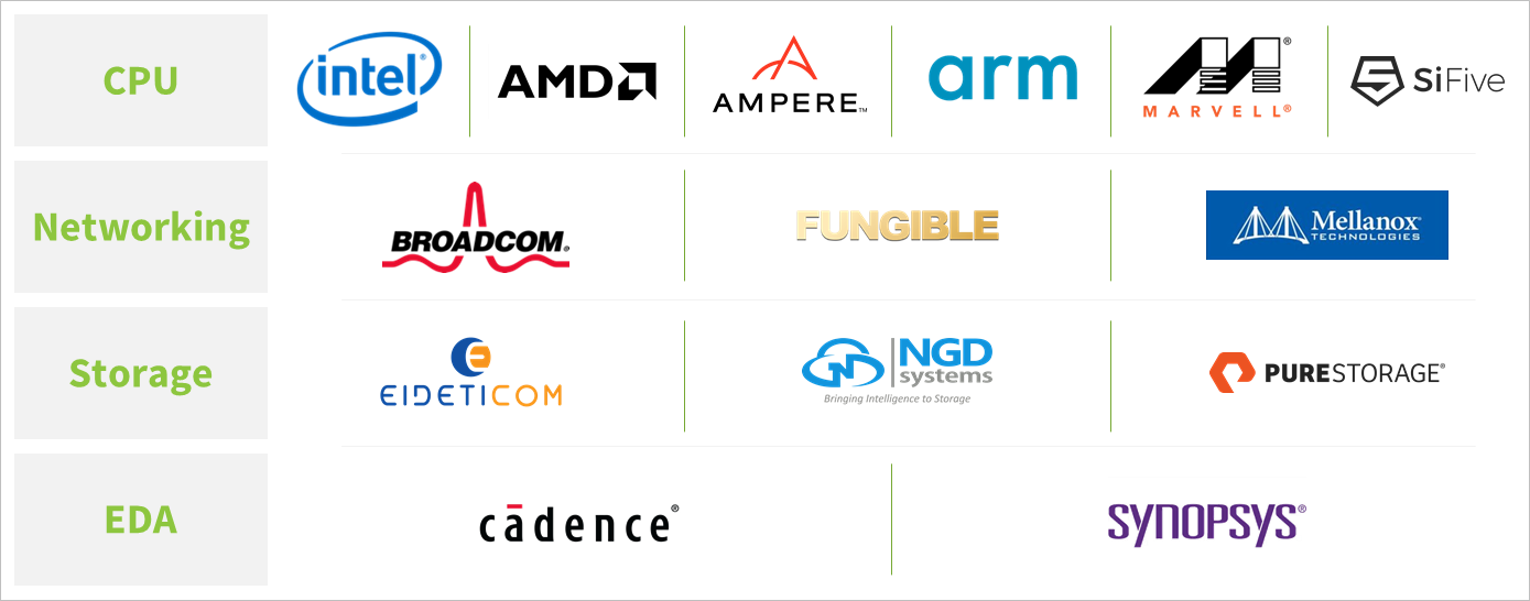 A list of companies who support Project Zipline and Corsica.