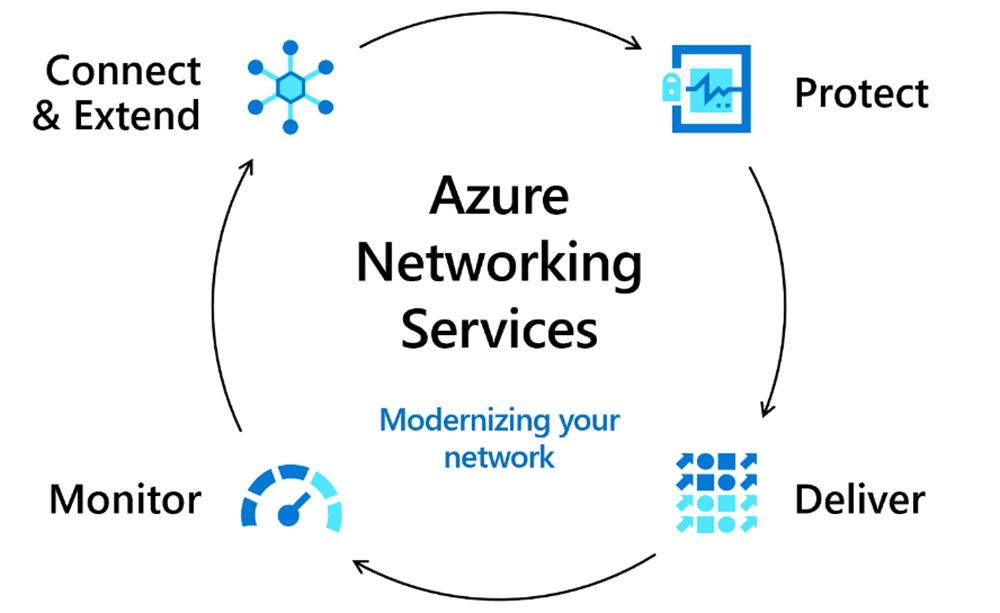 An image showing the core pillars of Azure Networking.