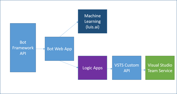 Bot Diagram