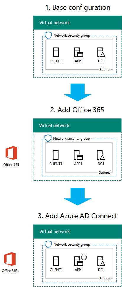 Create An Office 365 Devtest Environment In Azure Blog
