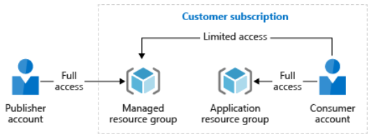 Customer subscription flow chart