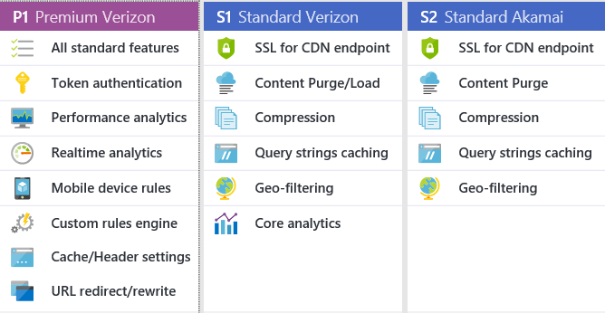 Announcing: New Auto-Scaling Standard Streaming Endpoint and
