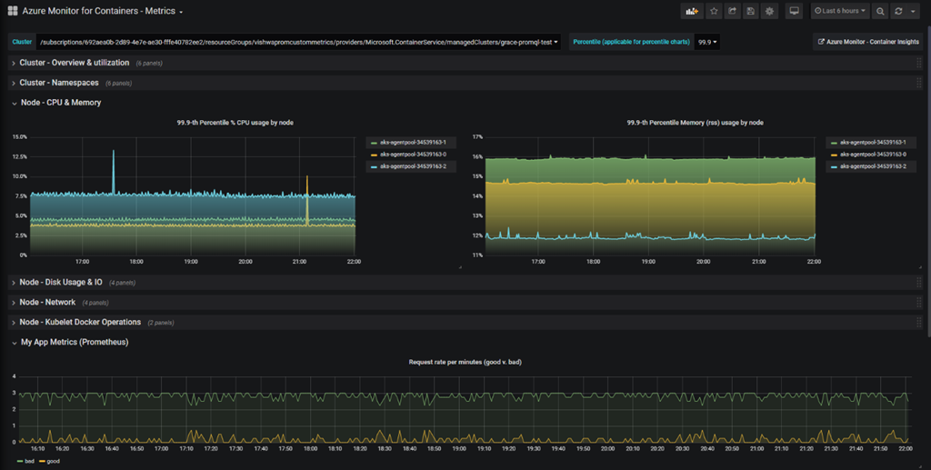 Grafana default dashboard which Azure Monitor for Container published.