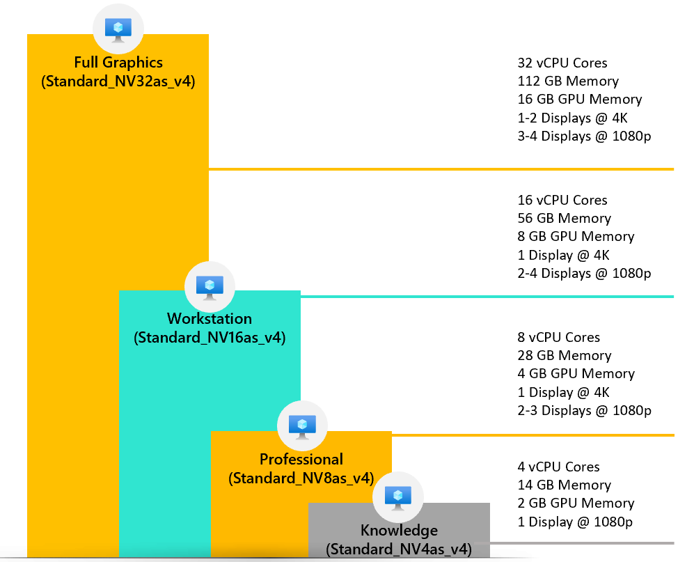 The NVv4 VM sizes mapped to different VDI user profiles to guide customers to pick the right sized VM
