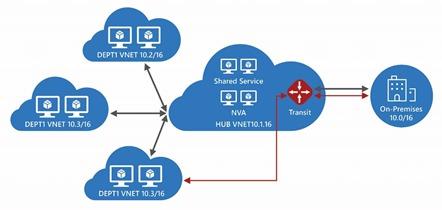 AzureNetworkingVNetPeering