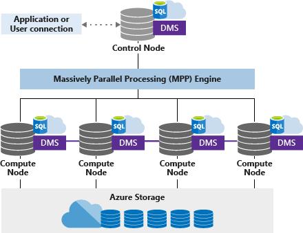 Azure SQL DW Compute Optimized Gen2 tier diagram
