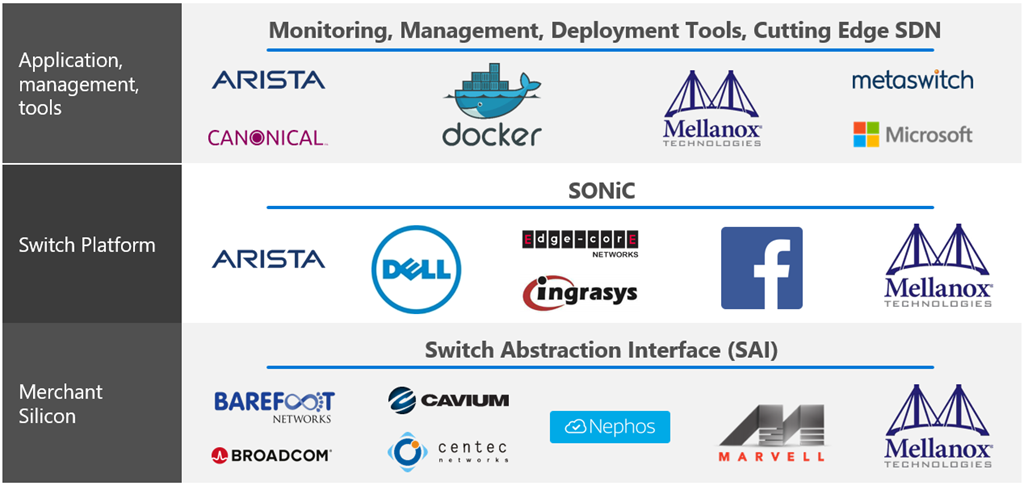 SONiC: The networking switch software that powers the Microsoft