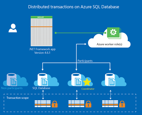 Elastic Database Transactions with Azure SQL Database