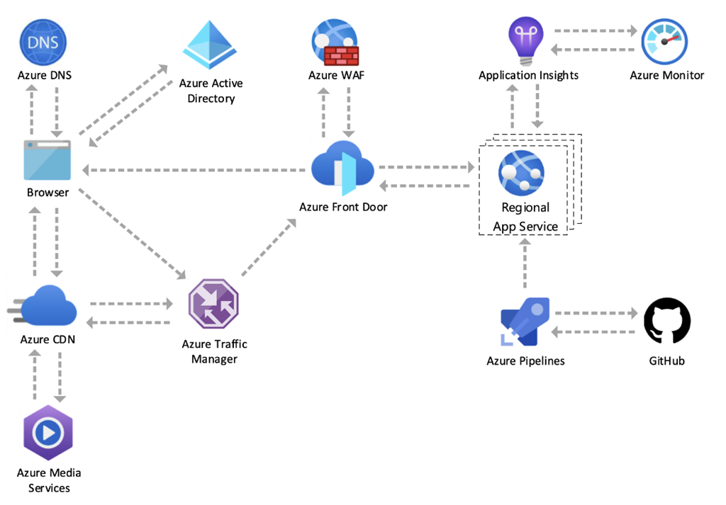 Diagram of a high-level view of the global Azure.com architecture.