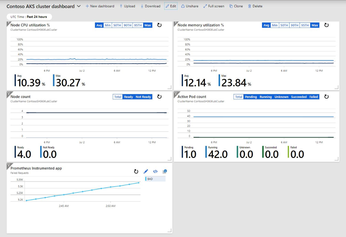 Screenshot example of pinning query result charts to the Azure or customized dashboards