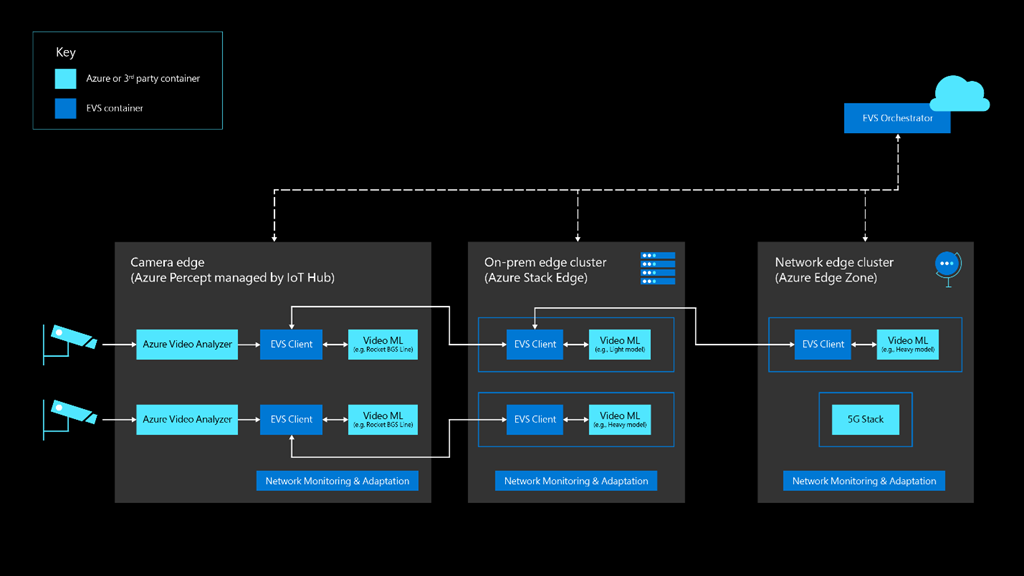 Illustrates how the edge video services (EVS) partitions the computation to make best use of the available hardware at the edge and cloud infrastructure, while also co-existing with other workloads on the edge.