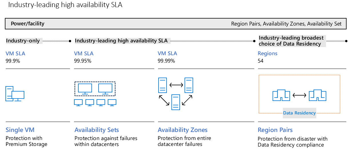 Industry-leading high availability SLA